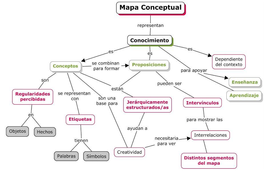 Ejemplos De Mapa Conceptual.Clase 2 Mapas Conceptuales Cuntic